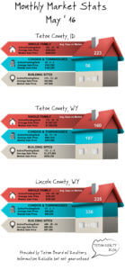 May '16 Teton Board of Realtors Market Stats